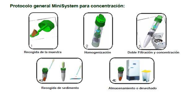 Sistema para la concentración y conservación de parásitos